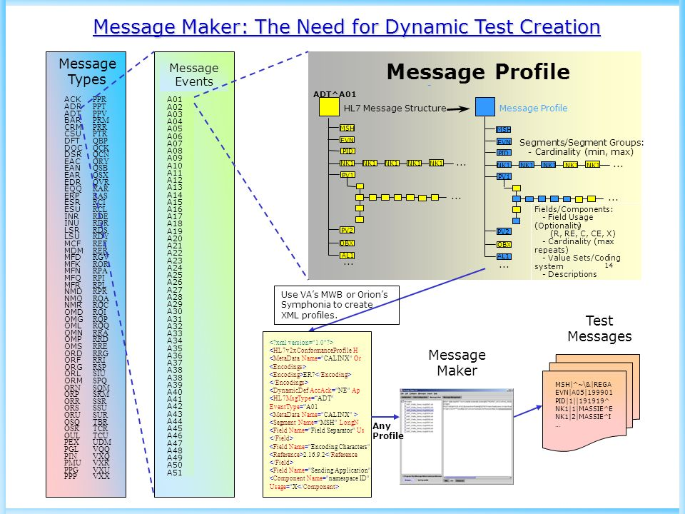 Message Profile Message Maker: The Need for Dynamic Test ...