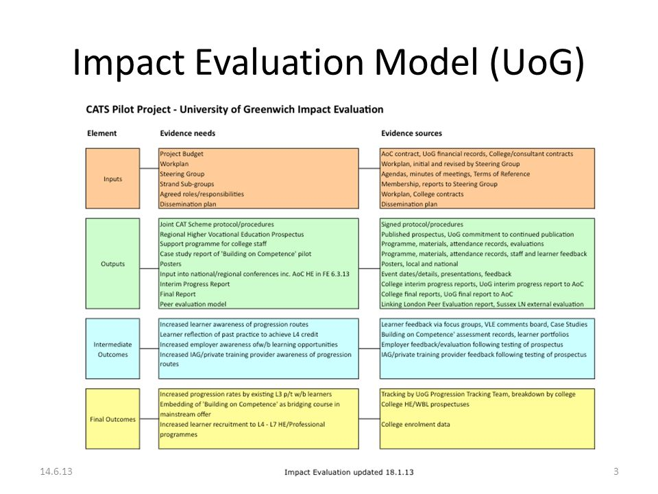 Evaluation of impact and developments of
