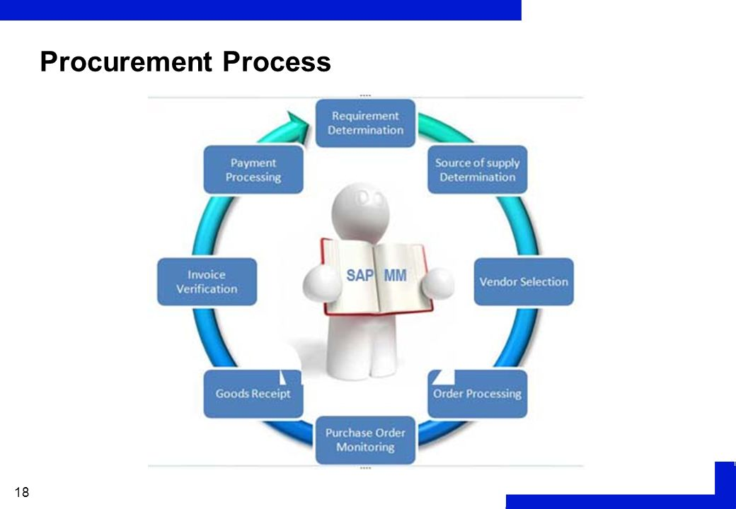 process of procurement Benefits transforming the contract management role from an administrative function to a strategic process involves proving that a business depends on effective procurement process management.