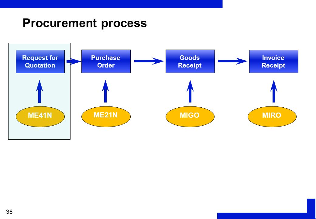 procurement process in small or micro Policies & procedures for fta related procurement policies & procedures for fta related procurement procurement by micro.