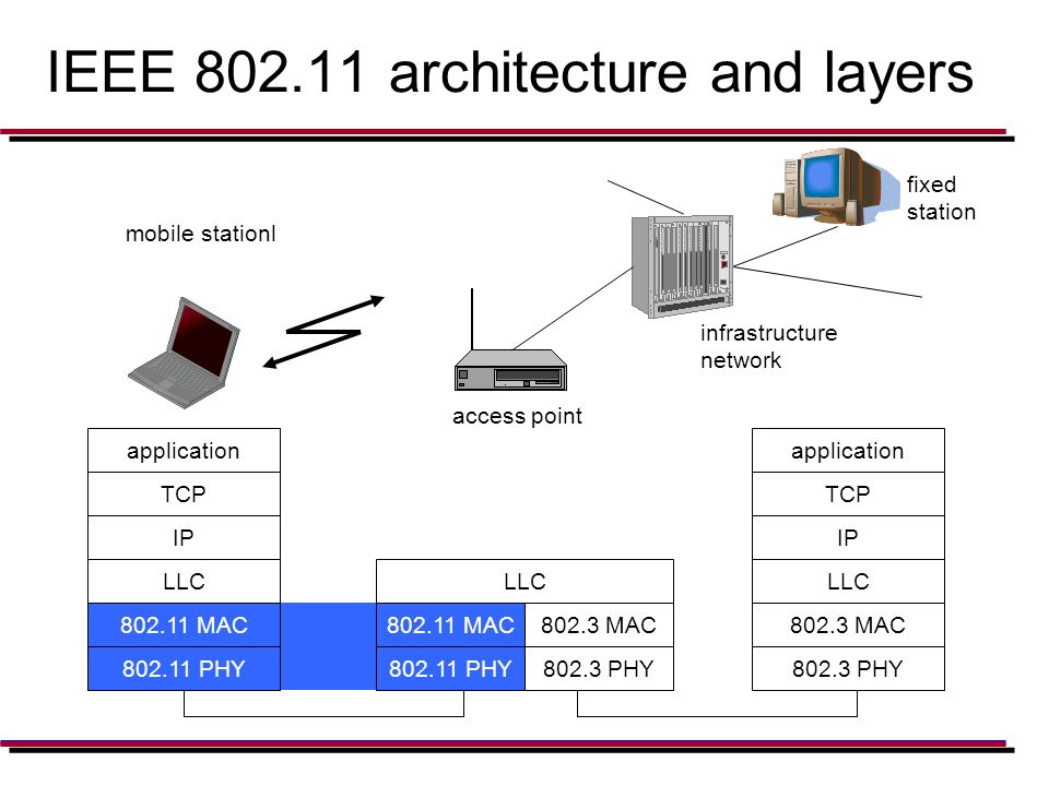 Ppt download for Ieee 802 11 architecture