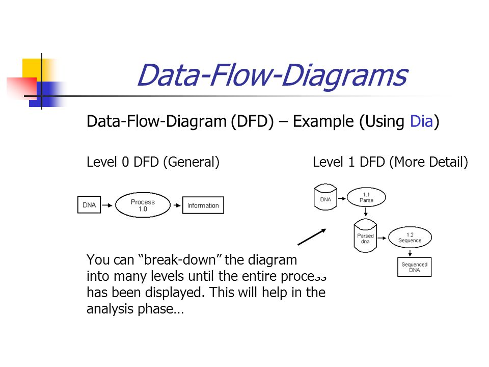Data Flow Diagram Library System Term Paper Writing Service