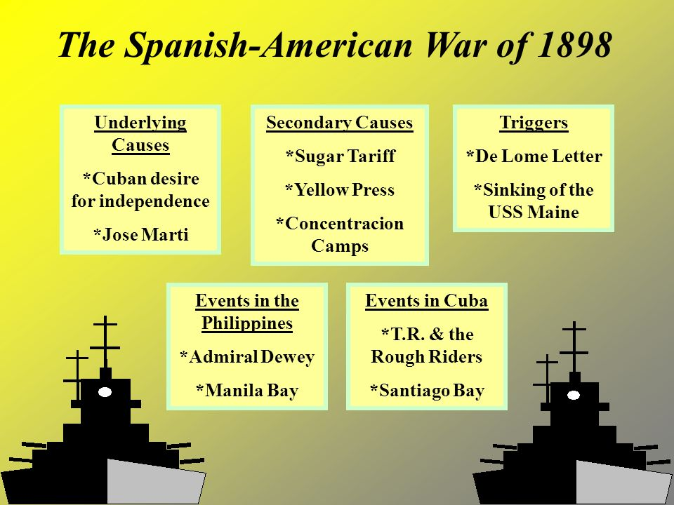the events of the spanish american war What caused the spanish american war detailed timeline will help you understand what led to this war.