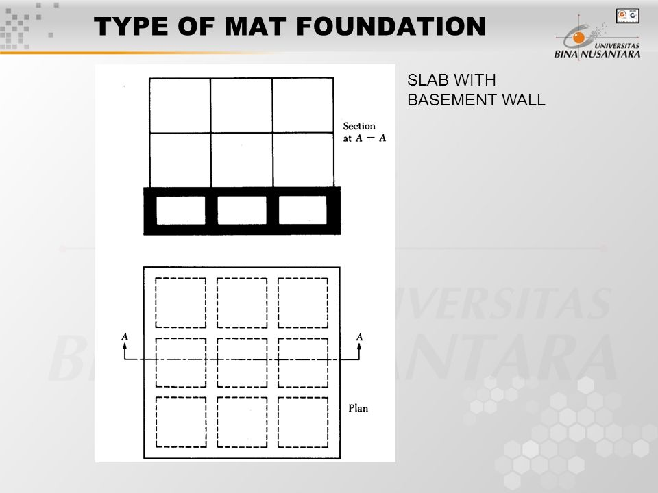 Session 9 10 mat foundation ppt video online download for Types of basement walls