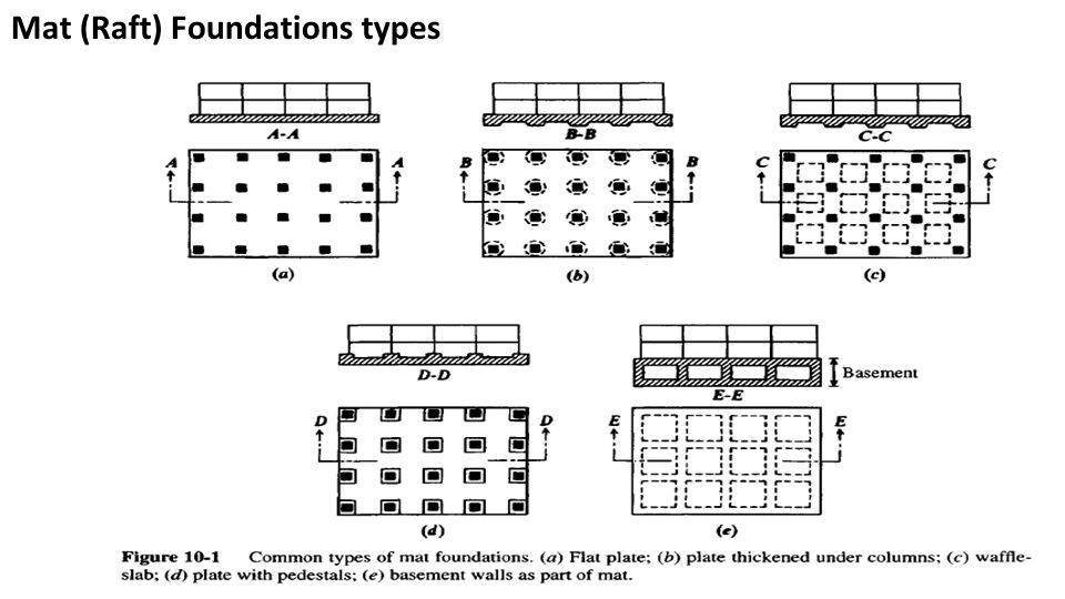 Attractive foundations types 10 2 mat raft foundations for Branson 5210