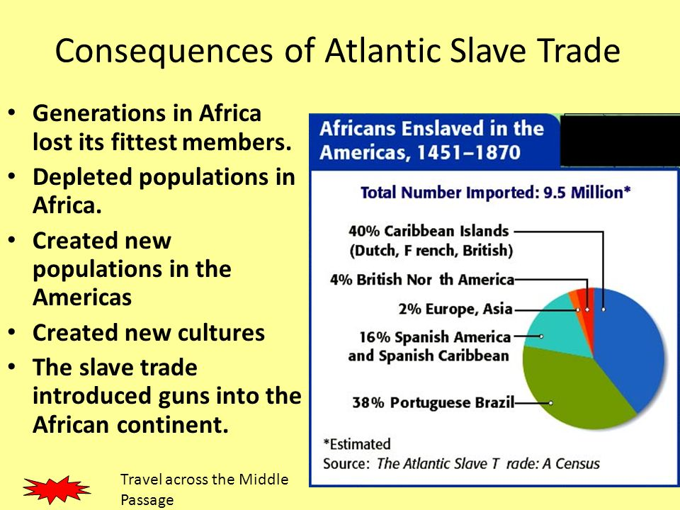 consequences of the slave trade The impact of the slave trade on african economies warren whatley and rob gillezeau may 23, 2009 contact information warren whatley, department of economics, university of michigan, 611 tappan street, ann arbor, mi, 48104.