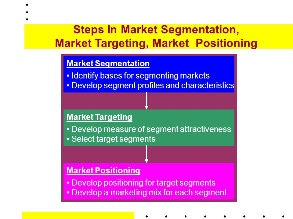 market segmentation of colgate Market segmentation market segmentation is a marketing strategy that involves  as a response to the growing toothbrush market, colgate palmolive decided to.