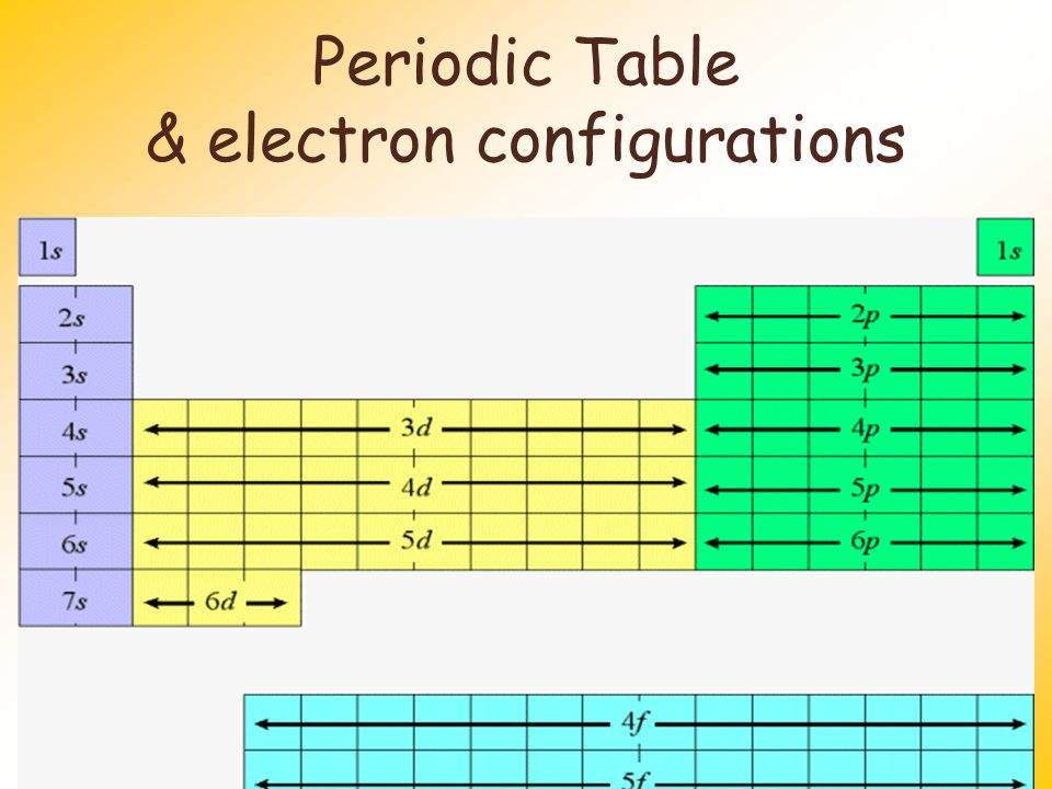 Periodic table chapter 5 ppt video online download - Periodic table electron configuration ...