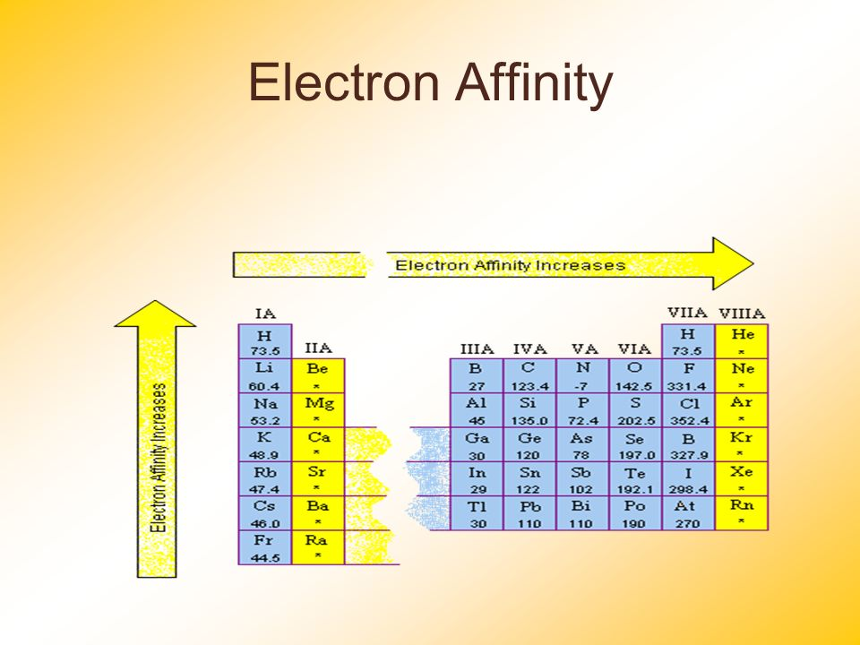 Periodic table (electron configurations)
