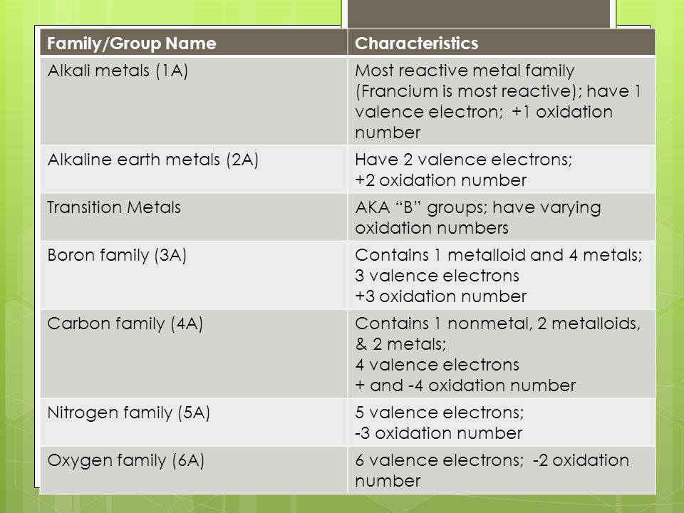Periodic table periodic table with element names and valence periodic table periodic table with element names and valence electrons the periodic table urtaz Gallery