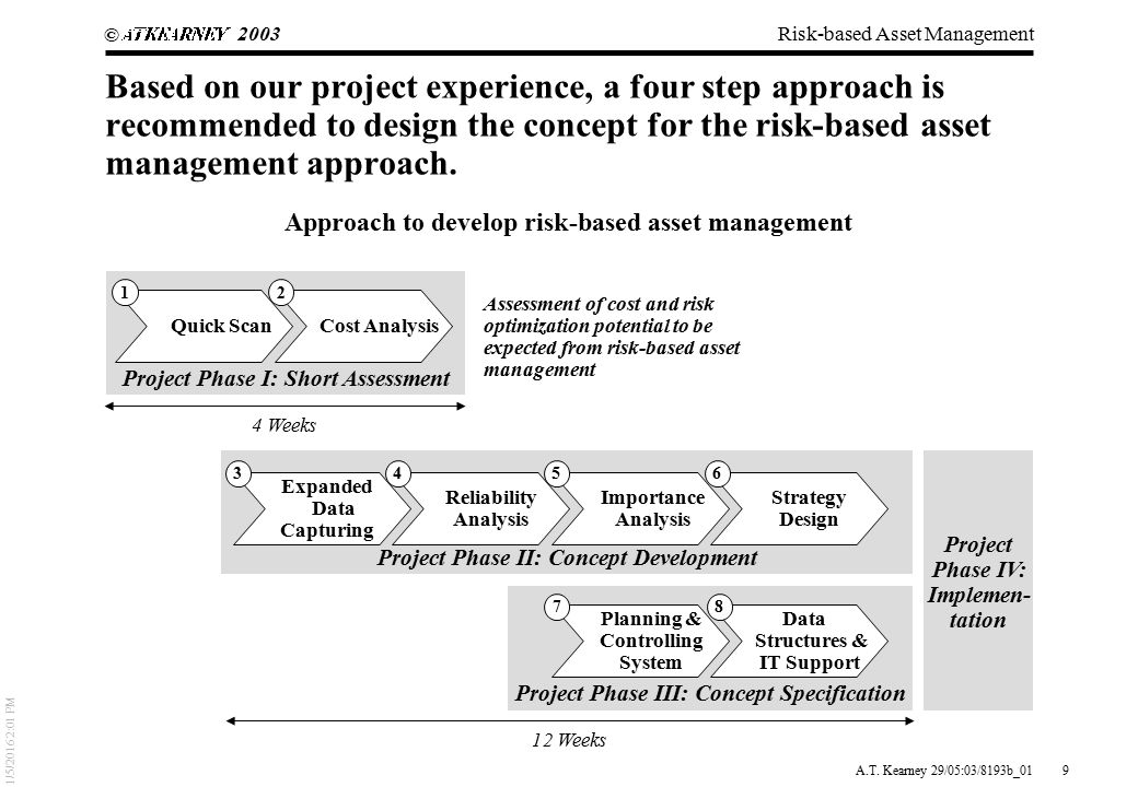 Types of Risk in Project Management