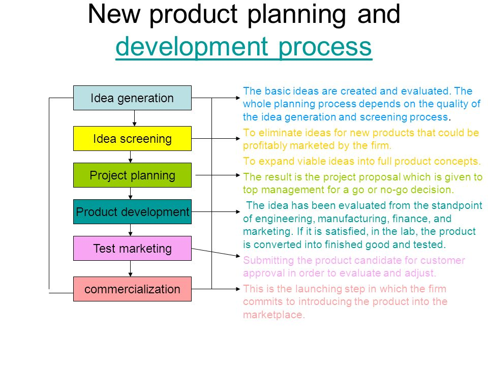 New product planning and development ppt video online for New product design and development