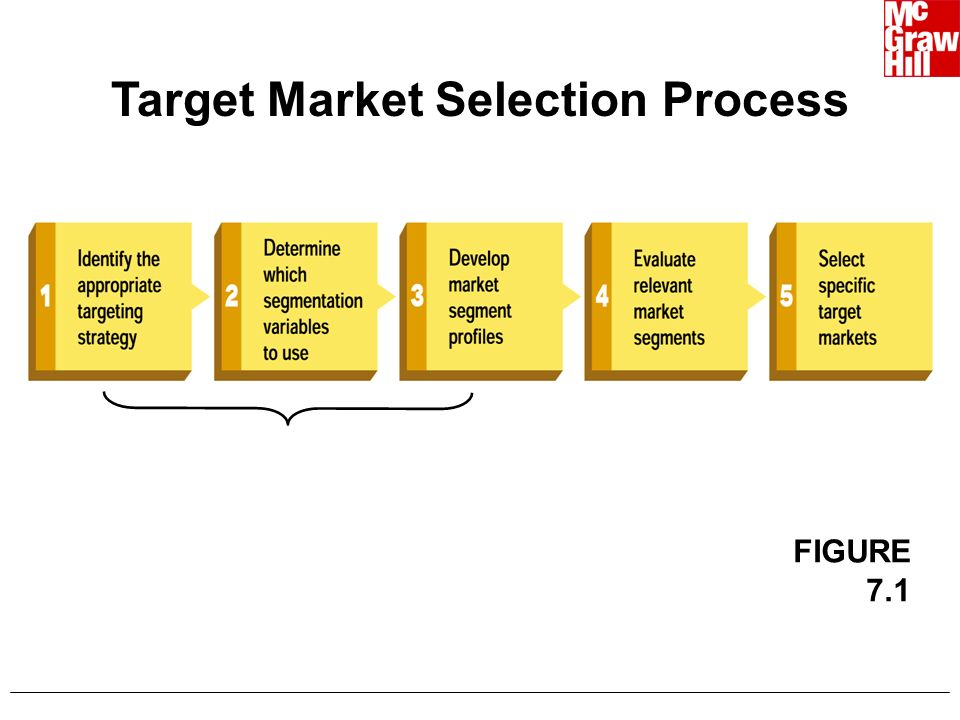 7 eleven target market 7-eleven uses demographic segmentation strategy with age as the parameter  the main target segments are adults and youth they also target.