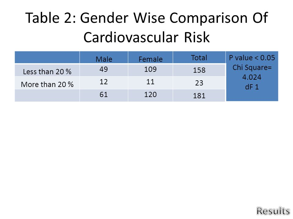 a comparison of two histograms that evaluate grades by gender Results: bariatric surgery patients evaluated their appearance more negative compared to a matched normative group appearance evaluation of patients was associated with the combination of gender, age, educational level, before/after surgery and body mass index (bmi) patients with a higher bmi evaluated their.