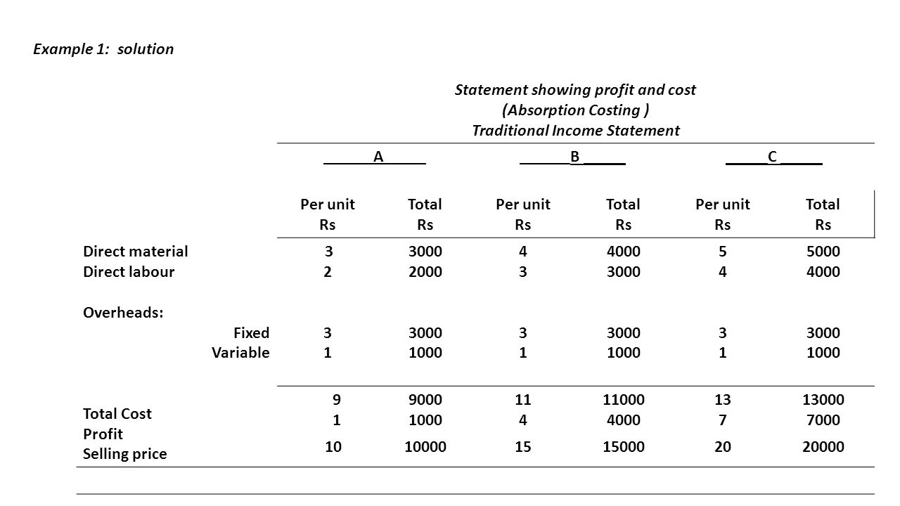 Sample Traditional Income Statements
