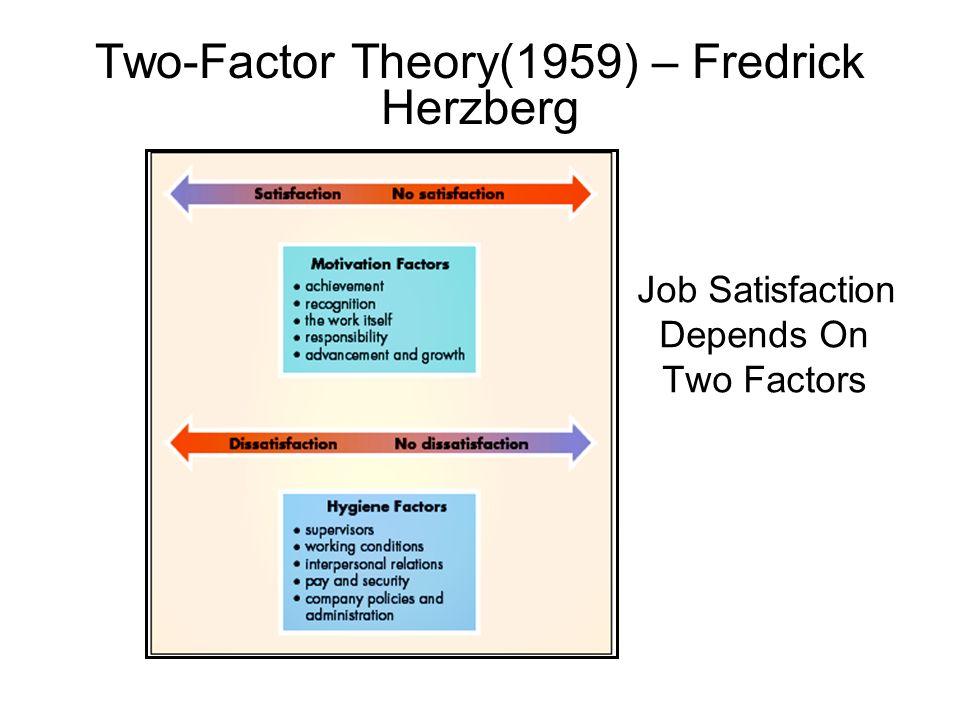 Two-Factor Theory(1959) – Fredrick Herzberg