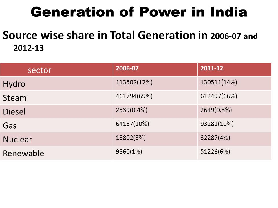 power generation sector in india The first diesel power station was established in delhi in 1905  the first  legislation in the electricity sector insofar as india is concerned was brought  about by.