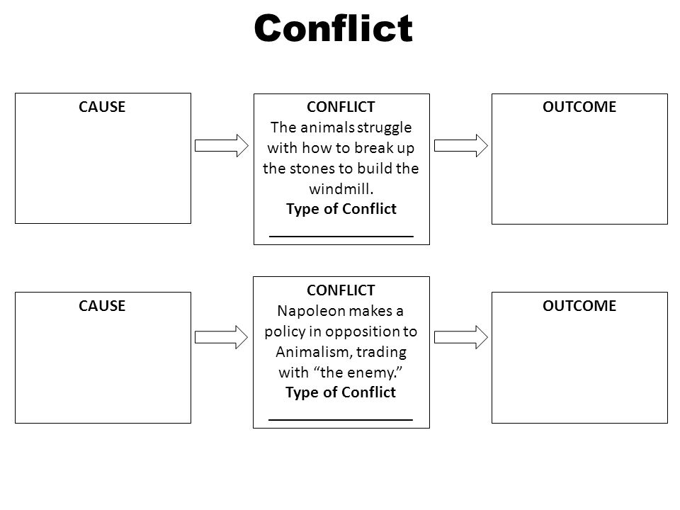 conflict animal farm Animal farm essaysthere is a substantial amount of conflicts that occur in this satirical story often these conflicts are between the pigs and the rest of the animals.