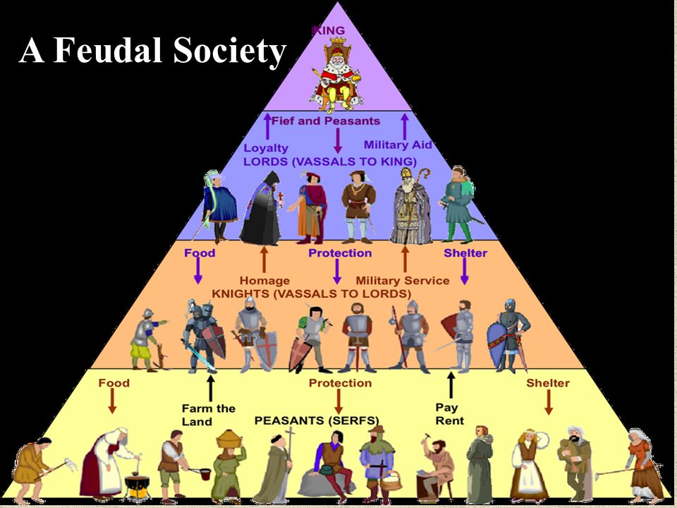 The Rise of Feudalism: 850-1000 AD