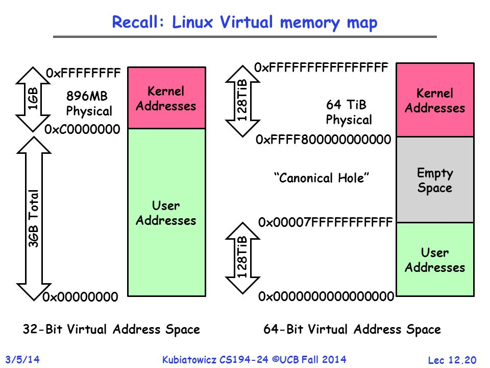 Recall: Linux Virtual memory map