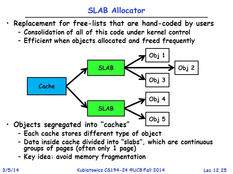 SLAB Allocator Replacement for free-lists that are hand-coded by users