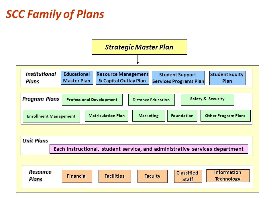 Planning 101 overview of integrated planning at scc ppt for Master project management online