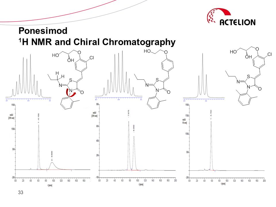Ponesimod 1H NMR and Chiral Chromatography