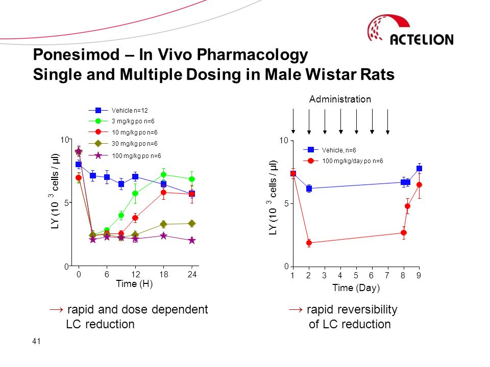 Ponesimod – In Vivo Pharmacology Single and Multiple Dosing in Male Wistar Rats