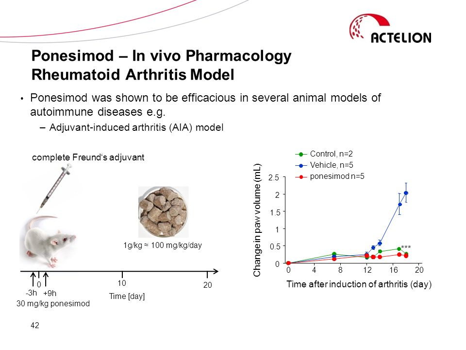 Ponesimod – In vivo Pharmacology Rheumatoid Arthritis Model