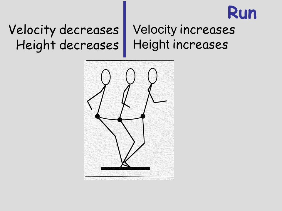 Run Velocity decreases Velocity increases Height decreases