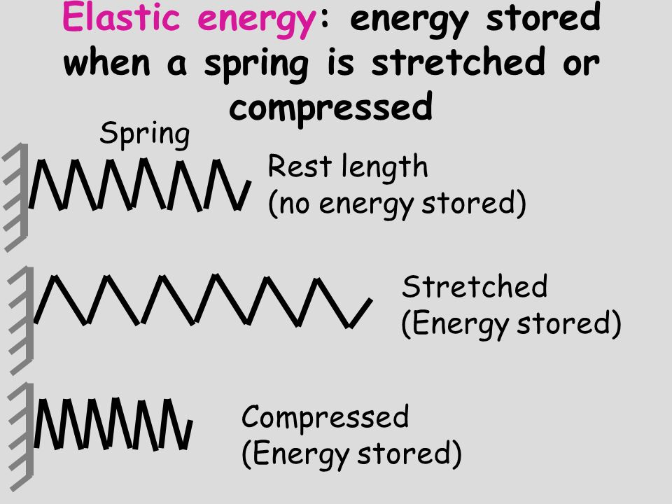 Elastic energy: energy stored when a spring is stretched or compressed