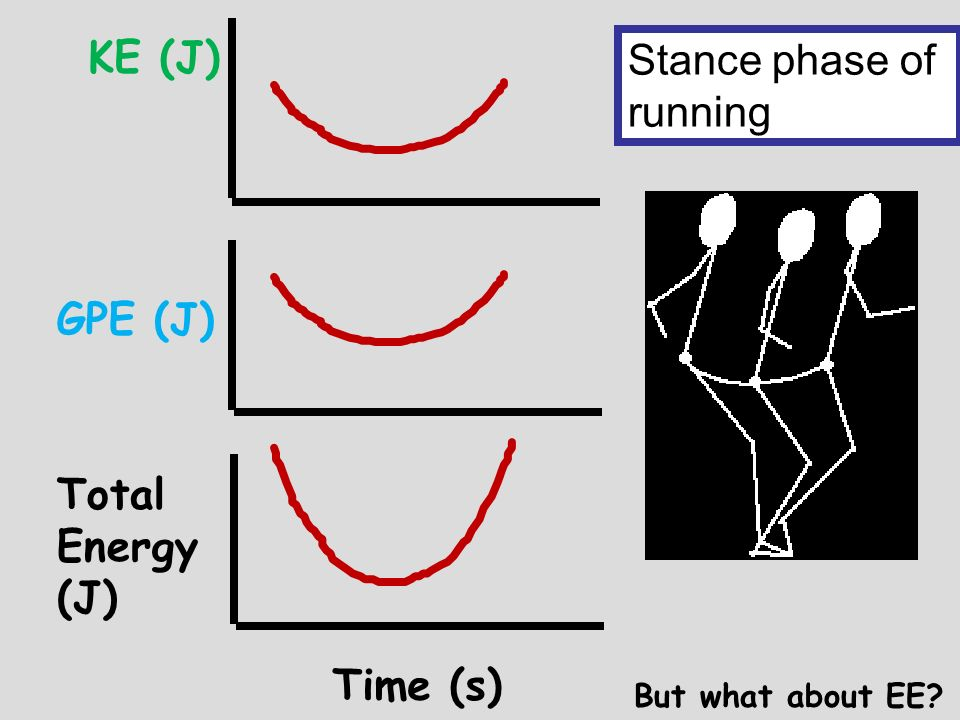 KE (J) Stance phase of running GPE (J) Total Energy (J) Time (s)