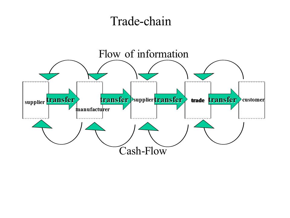 Trade-chain Flow of information Cash-Flow transfer trade supplier