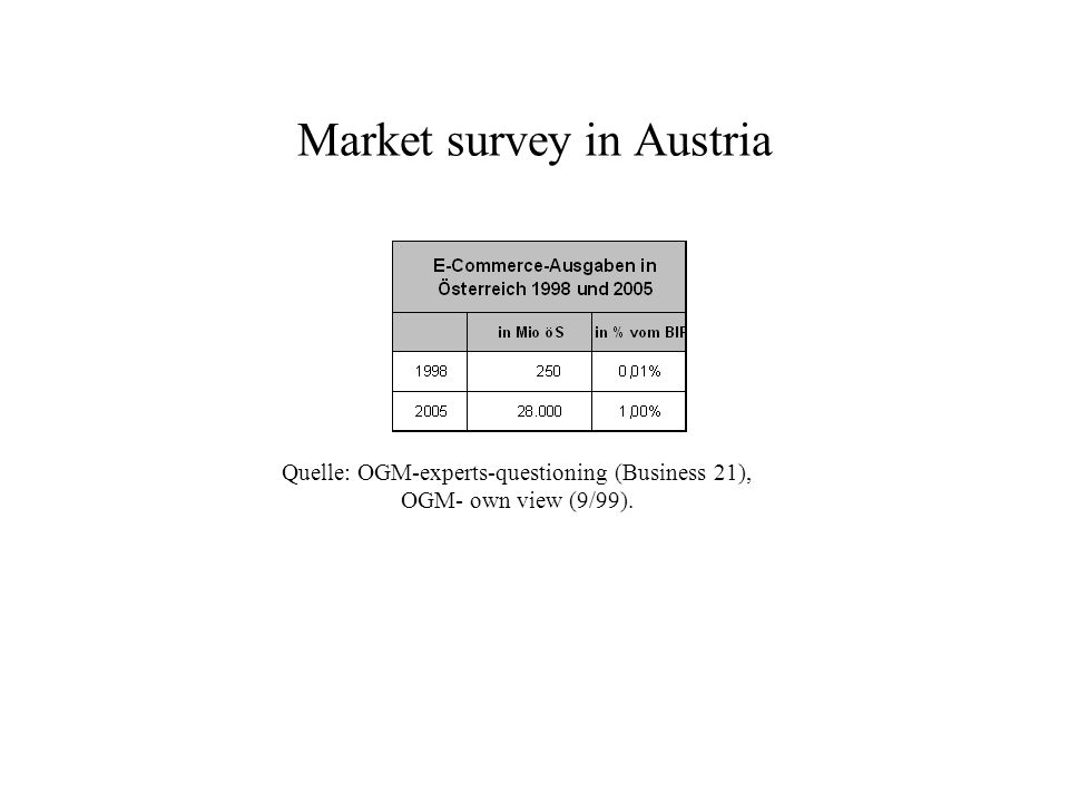 Market survey in Austria