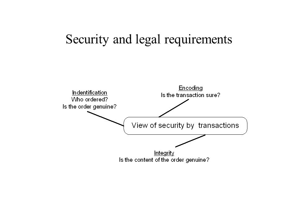 Security and legal requirements