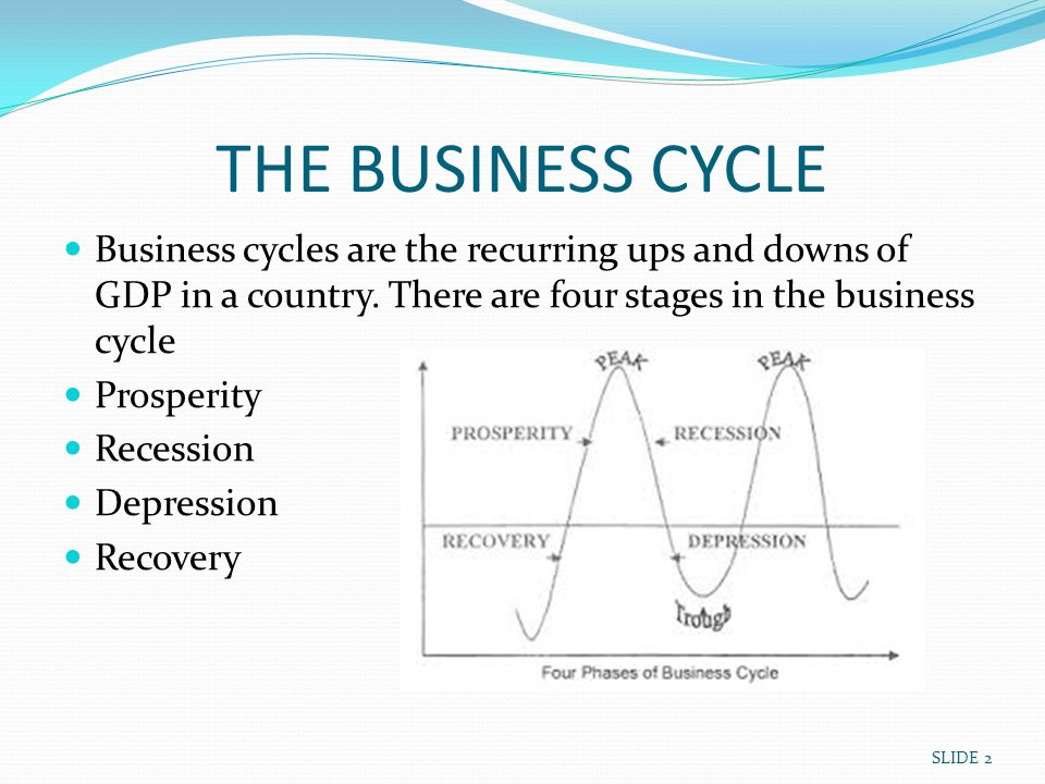 the four stages of the business cycle expansion recession contraction and recovery Advertisements: the following points highlight the four main phases of a trade/business cycle the phases are: 1 slump 2 recovery 3 boom 4 deflation business cycle phase # 1.