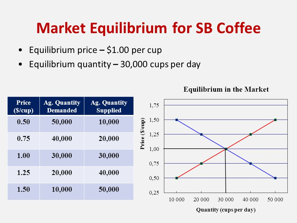 if the market is in equilibrium are all buyers and sellers satisfied with the market price The equilibrium price or market clearing price is the price where the intentions of buyers and sellers  because at equilibrium, all demands are satisfied while.