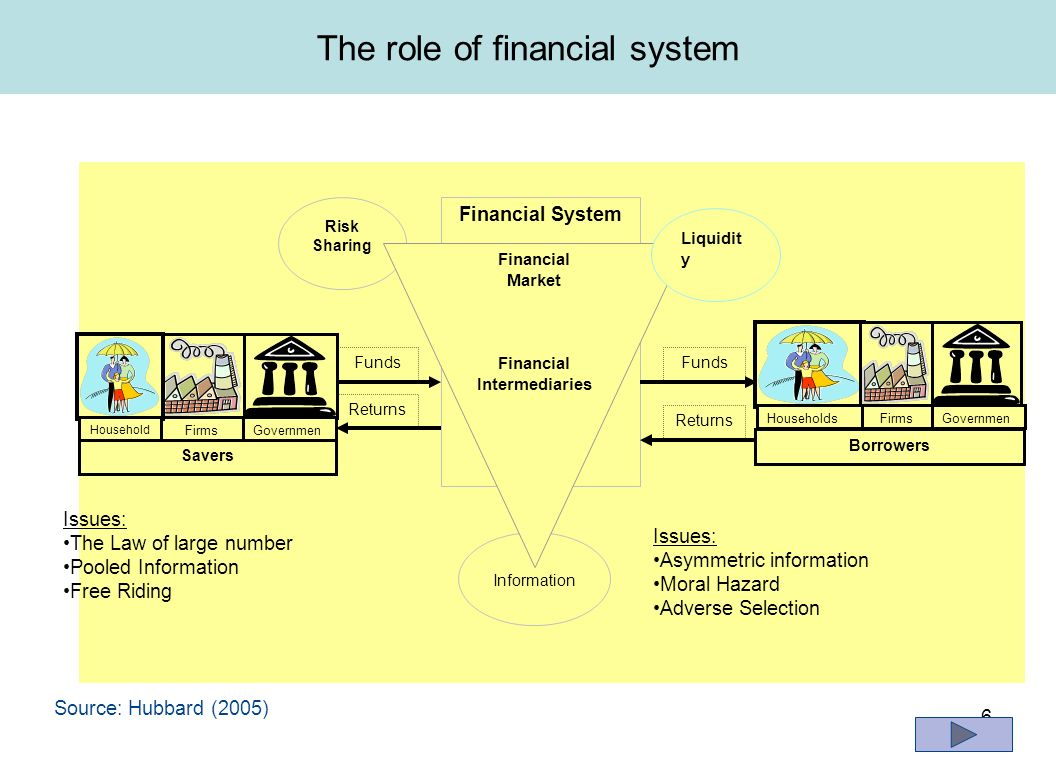 elements and functions of financial system There are multiple components making up the financial system of different levels:   central banks, world bank and major banks that practice overseas lending.