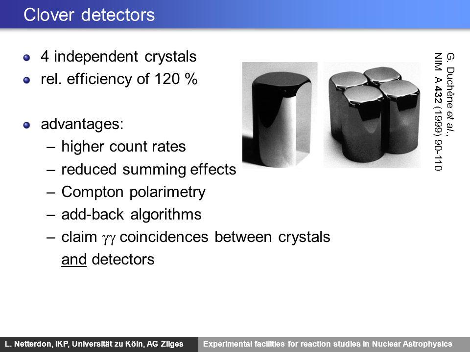 Clover detectors 4 independent crystals rel. efficiency of 120 %