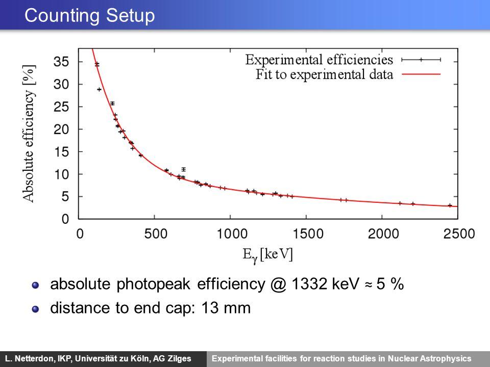 Counting Setup absolute photopeak efficiency @ 1332 keV ≈ 5 %