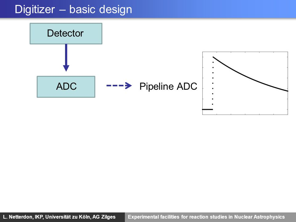 Digitizer – basic design