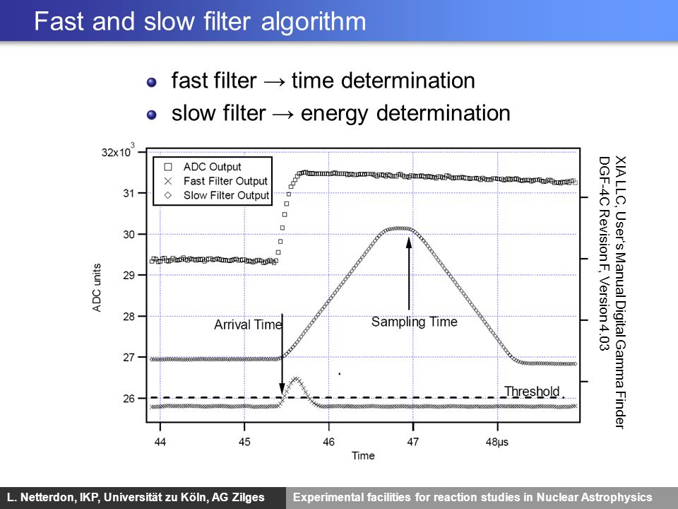Fast and slow filter algorithm