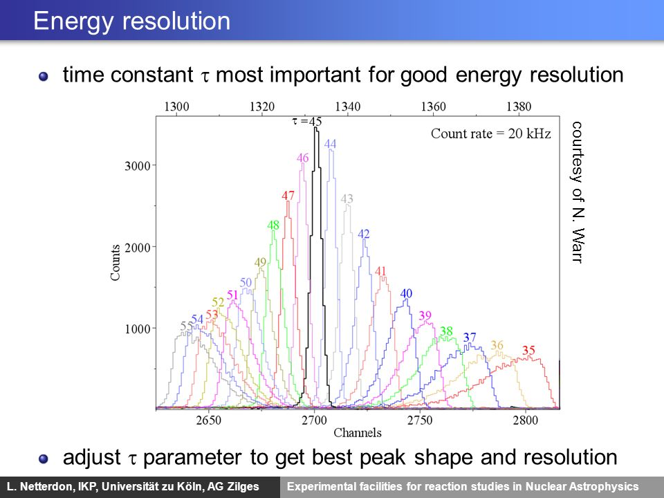 Energy resolution time constant t most important for good energy resolution. adjust t parameter to get best peak shape and resolution.