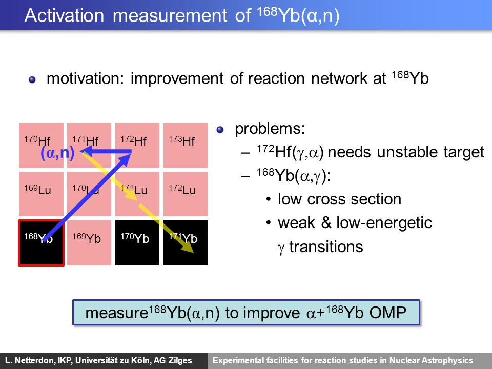Activation measurement of 168Yb(α,n)