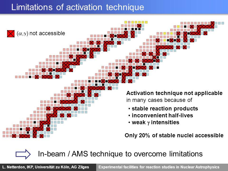 Limitations of activation technique