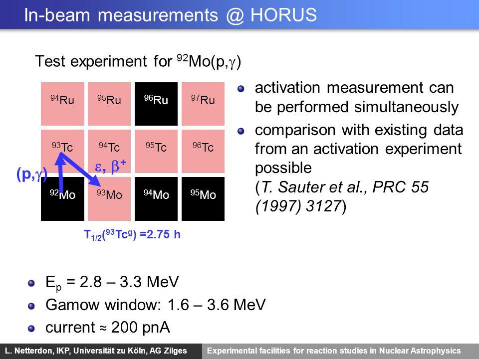 In-beam measurements @ HORUS