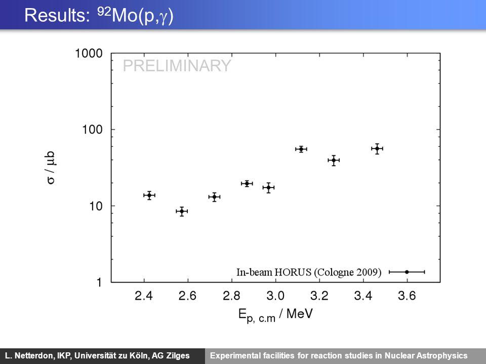 Results: 92Mo(p,g) PRELIMINARY