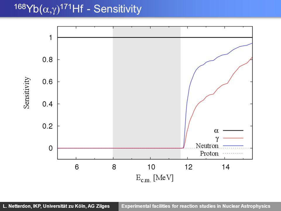 168Yb(a,g)171Hf - Sensitivity