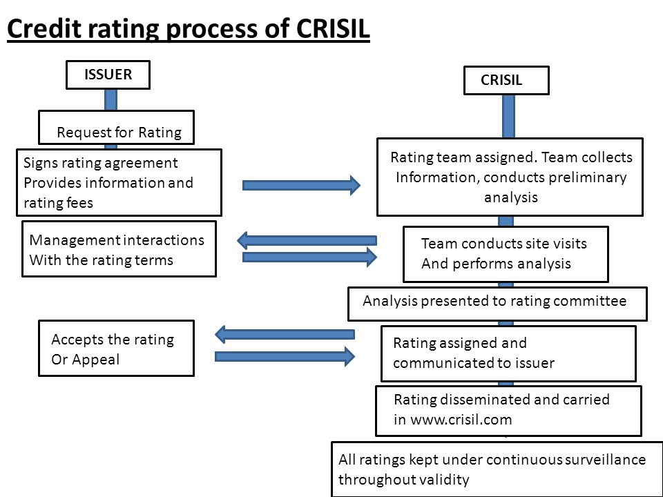 credit rating process of crisil Crisil ratings is a full service rating agency that offers a comprehensive range of rating services crisil ratings provides the most reliable opinions on risk by combining its understanding of risk and the science of risk frameworks, with a contextual understanding of business building.