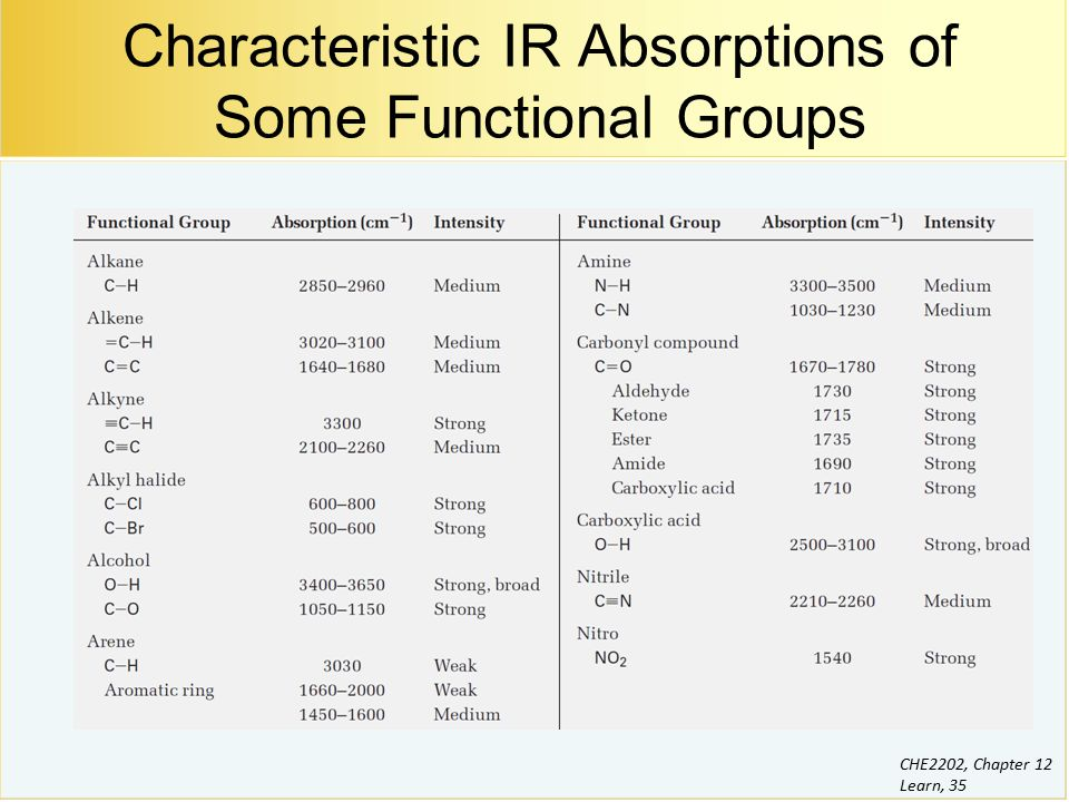 Structure determination mass spectrometry and infrared - Ir absorption table functional groups ...